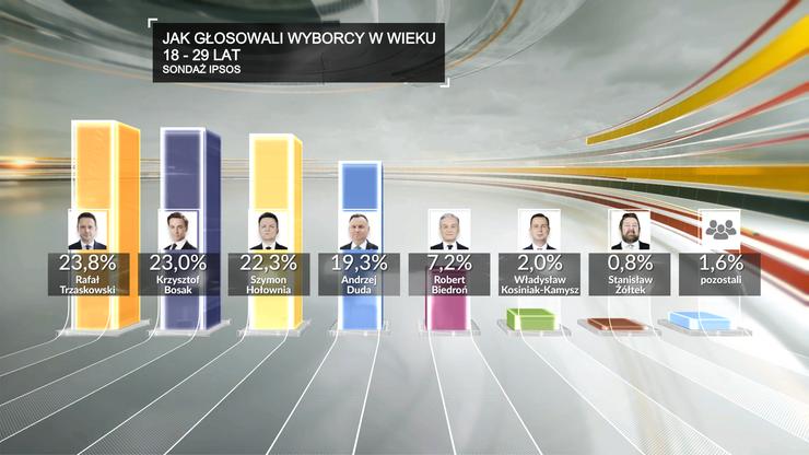 Wyniki wyborów wśród najmłodszych wyborców (grupa 18-29 lat)