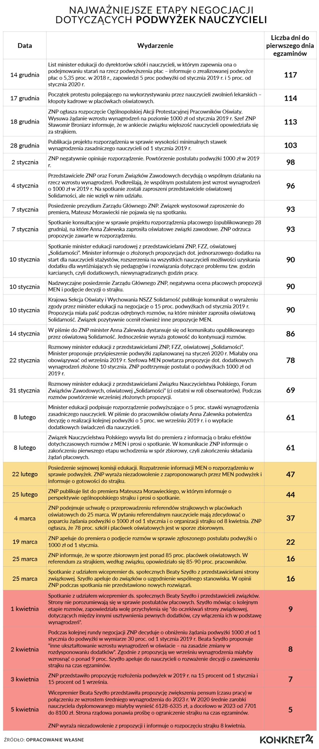 Najważniejsze etapy negocjacji między nauczycielami a rządem. Żółtym kolorem oznaczono okres poniżej 60 dni do pierwszych egzaminów, czerwonym - poniżej 10 dni.