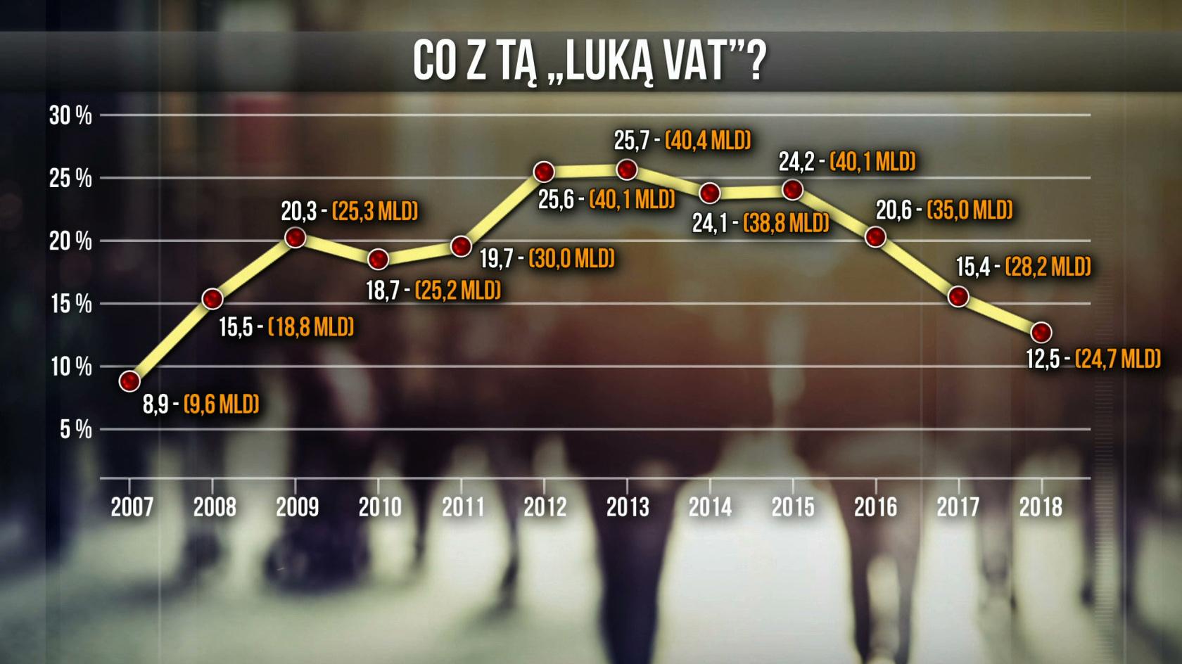 Jak wyglądała luka VAT według resortu finansów?