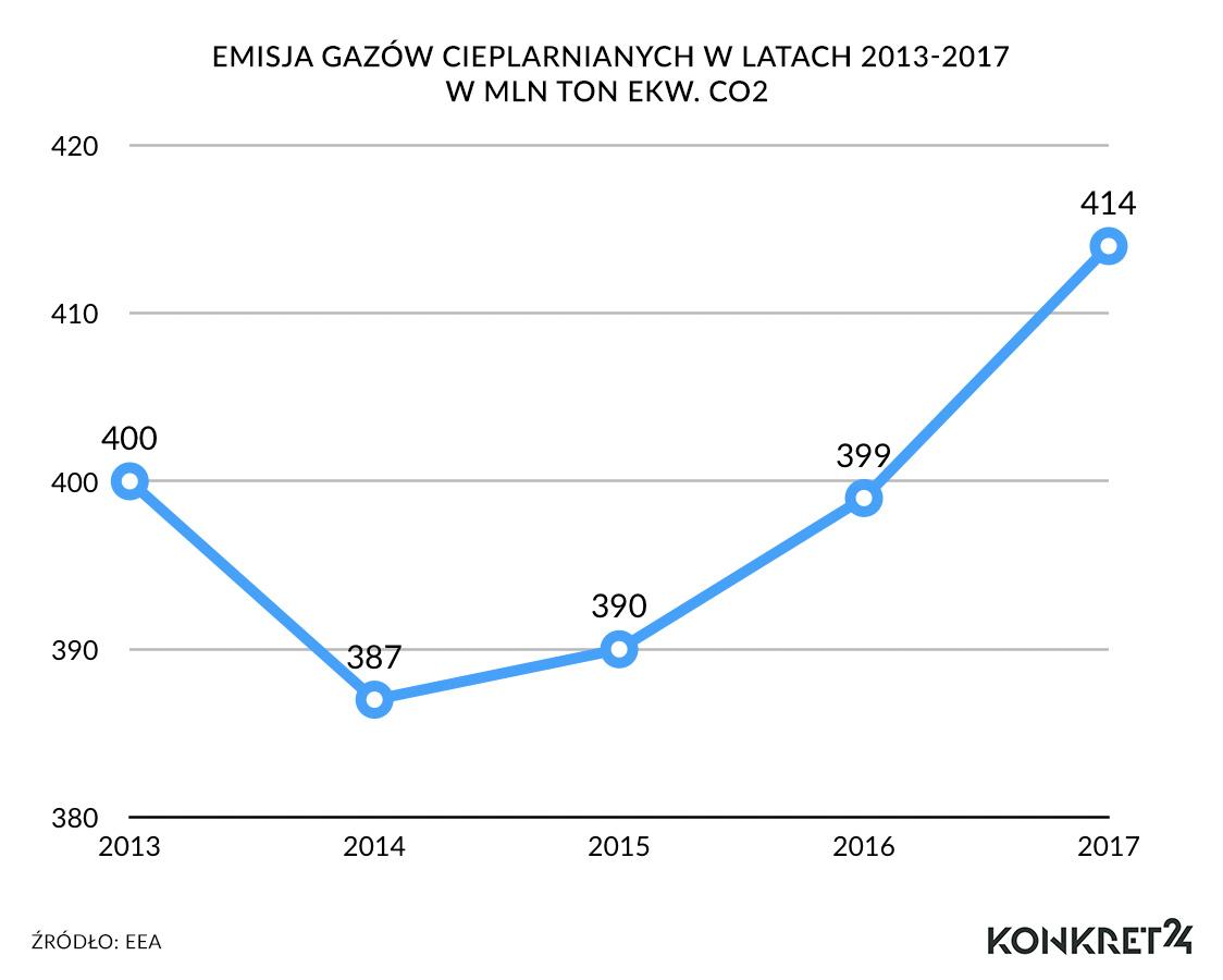 Wzrost w polskiej emisji rozpoczął się między 2014 a 2015 rokiem