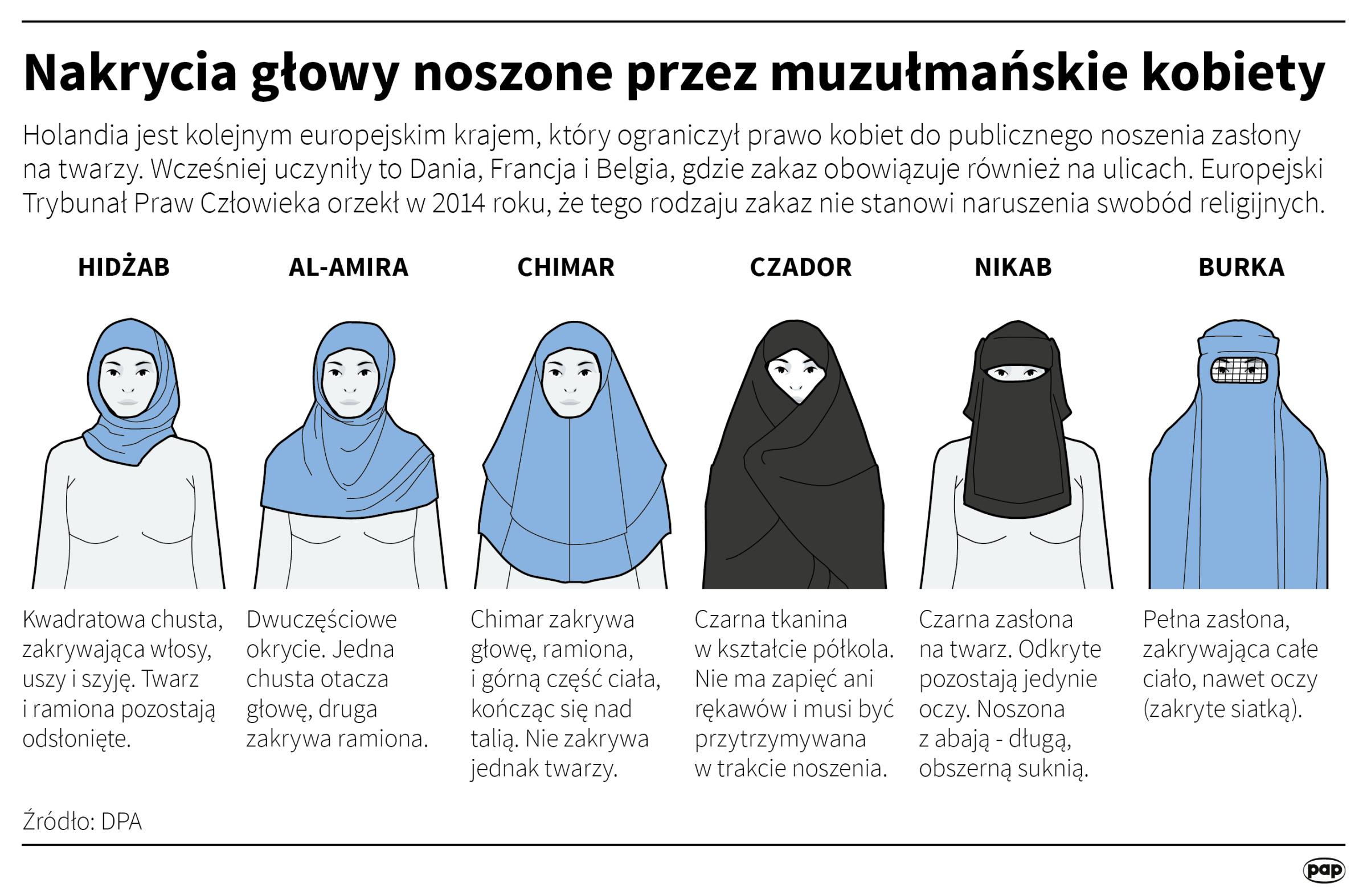 Nakrycia głowy noszone przez muzułmańskie kobiety