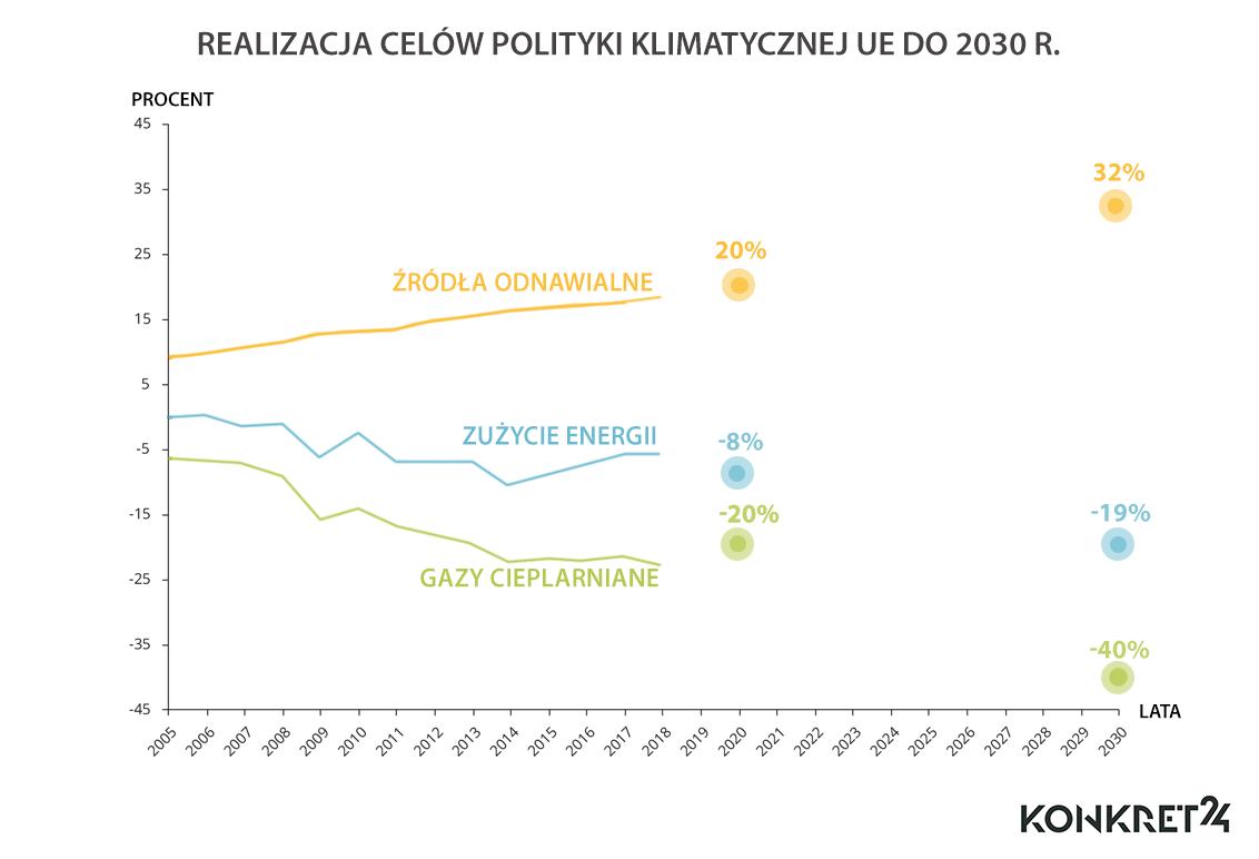 Realizacja polityki klimatycznej UE