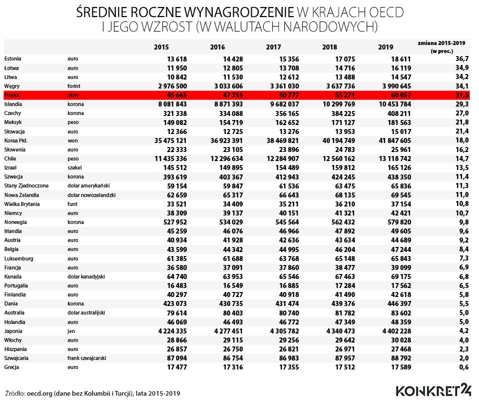 Wynagrodzenie w krajach OECD w walutach narodowych