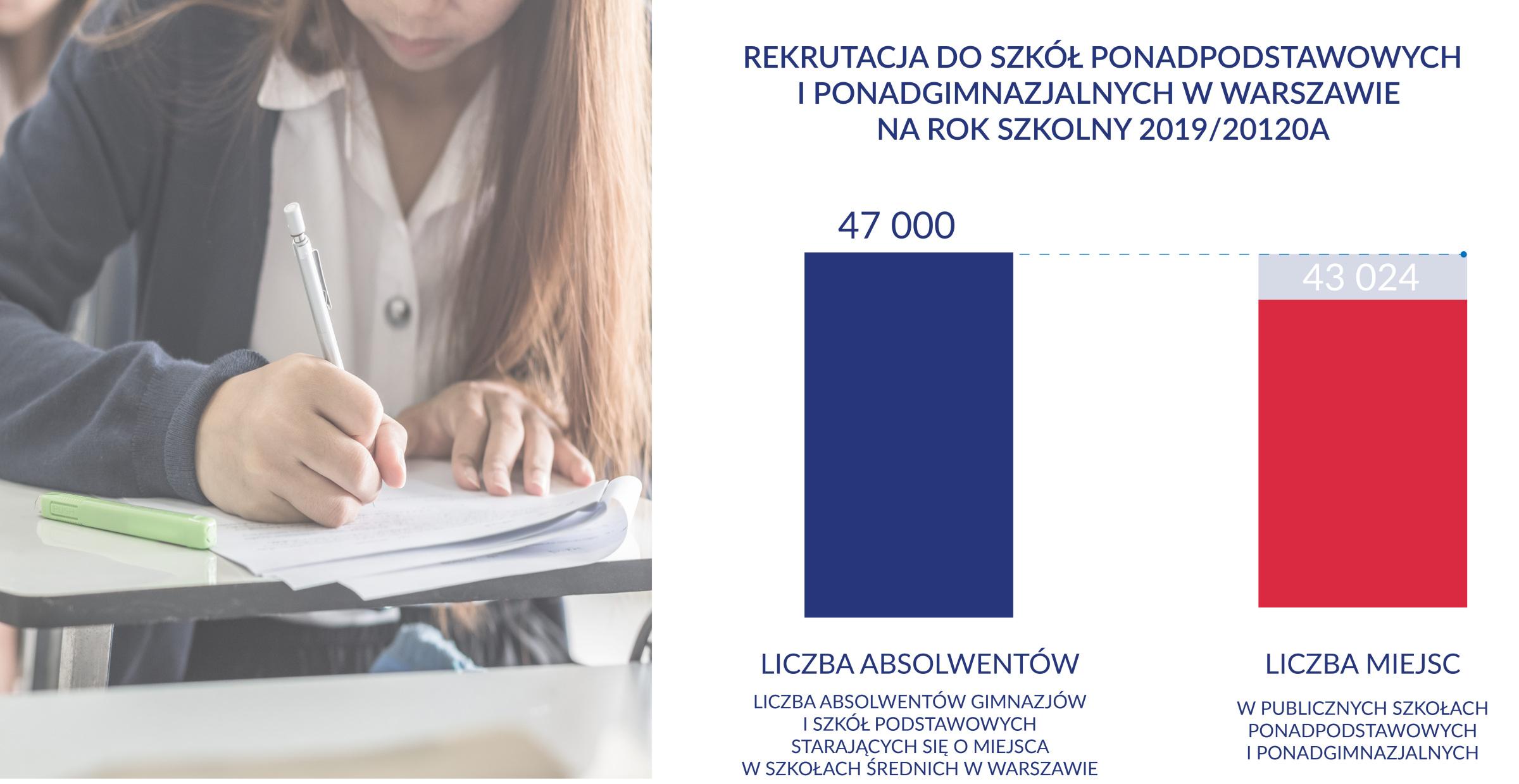 W Warszawie jest więcej kandydatów niż przygotowanych dla nich miejsc