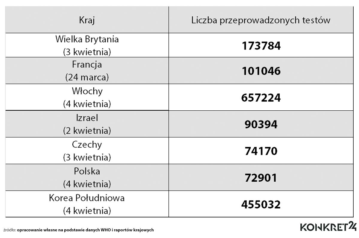 Liczba wykonanych testów w poszczególnych krajach