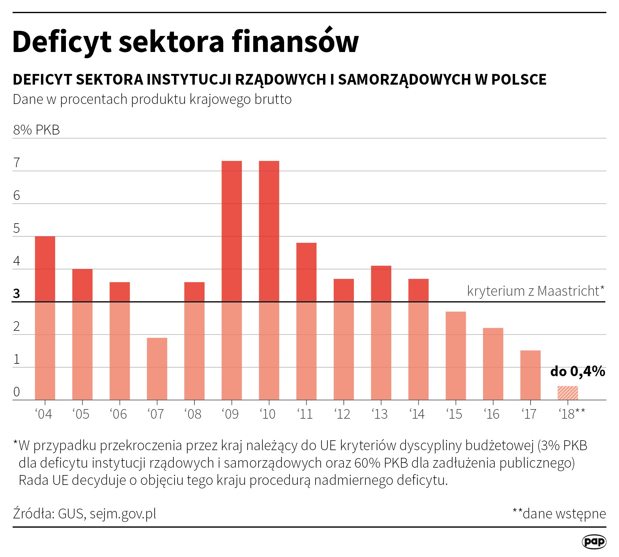 Polska spełnia tzw. kryterium z Maastricht od 2015 roku