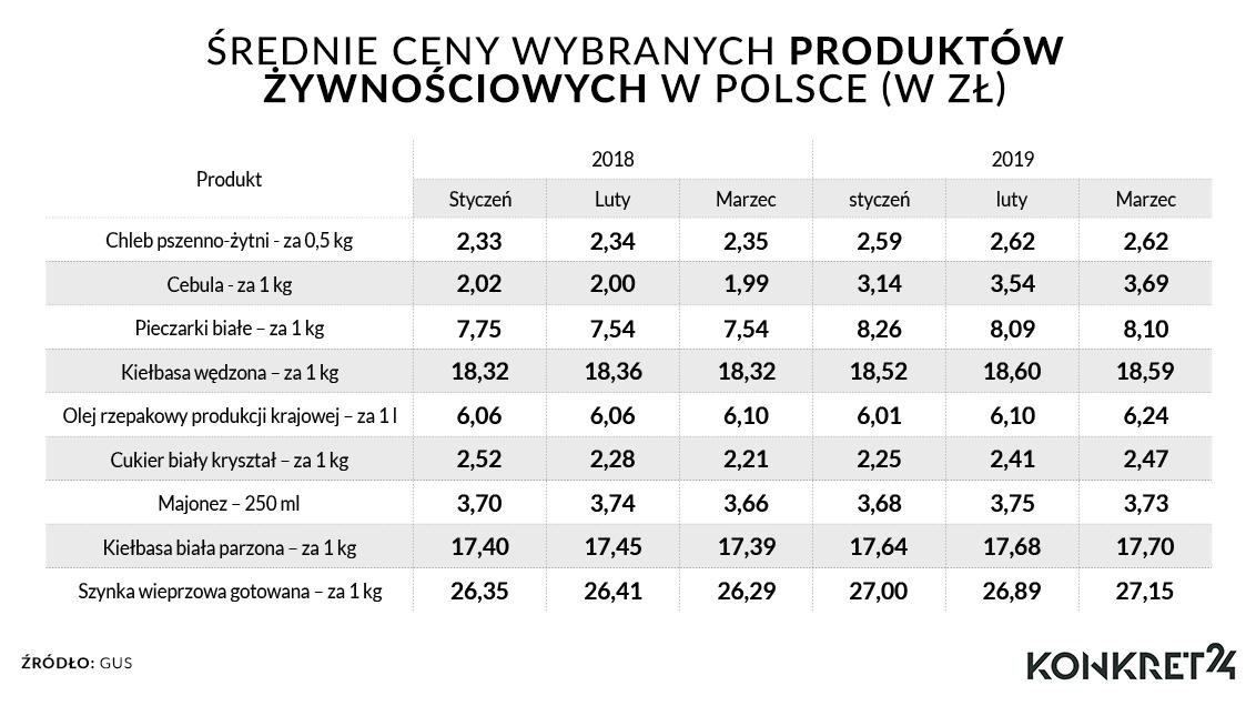 Średnie ceny wybranych produktów żywnościowych