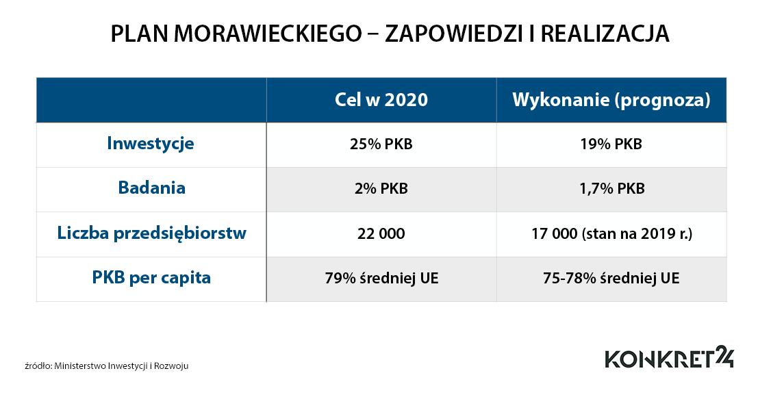 Podstawowe cele planu Morawieckiego