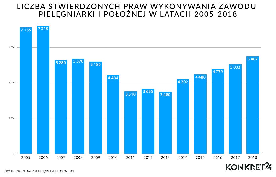 Liczba stwierdzonych praw wykonywania zawodu pielęgniarki i położnej w latach 2005-2018