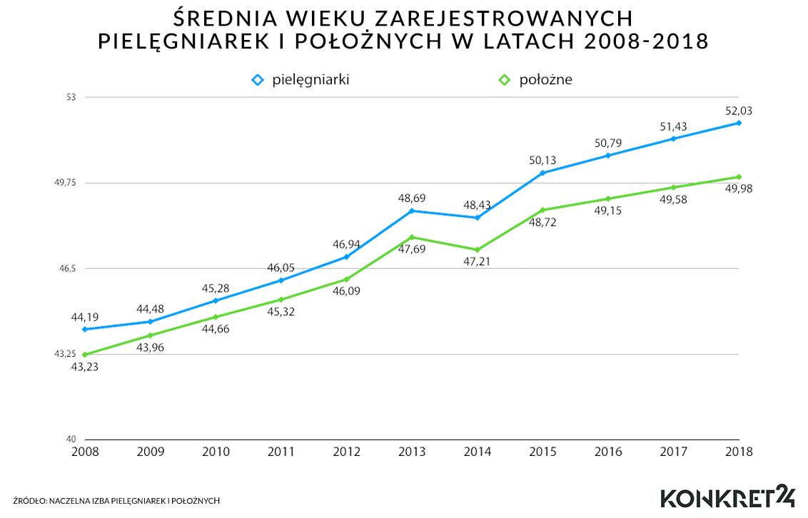 Średnia wieku zarejestrowanych pielęgniarek i położnych w latach 2008-2018
