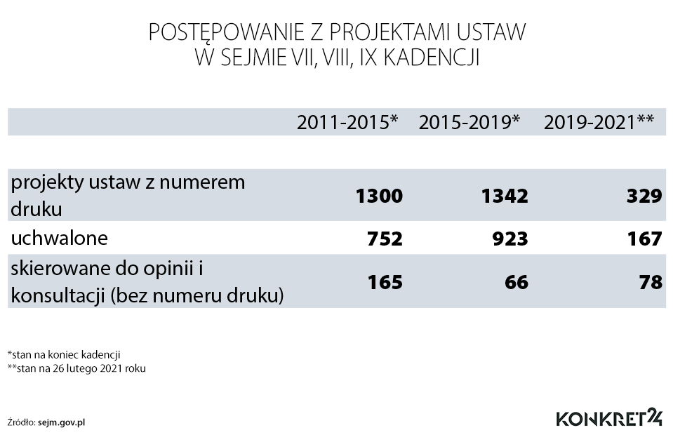 Postępowanie z projektami ustaw w VII, VII i IX kadencji Sejmu