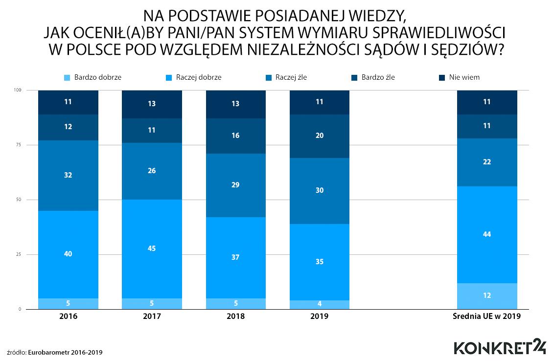 Polacy coraz gorzej oceniają niezależności sądów i sędziów w Polsce.
