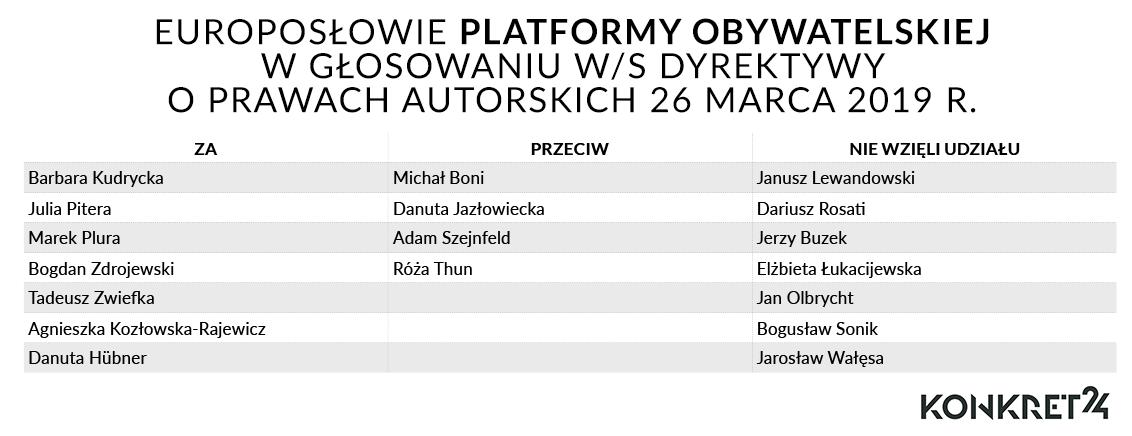 Europosłowie Platformy Obywatelskiej w głosowaniu w/s dyrektywy o prawach autorskich 26 marca 2019 r.