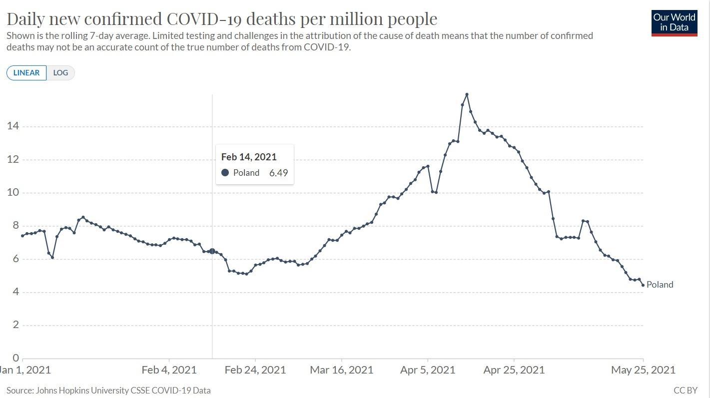 Dynamika tygodniowej średniej liczby zgonów z COVID-19 na milion mieszkańców w Polsce