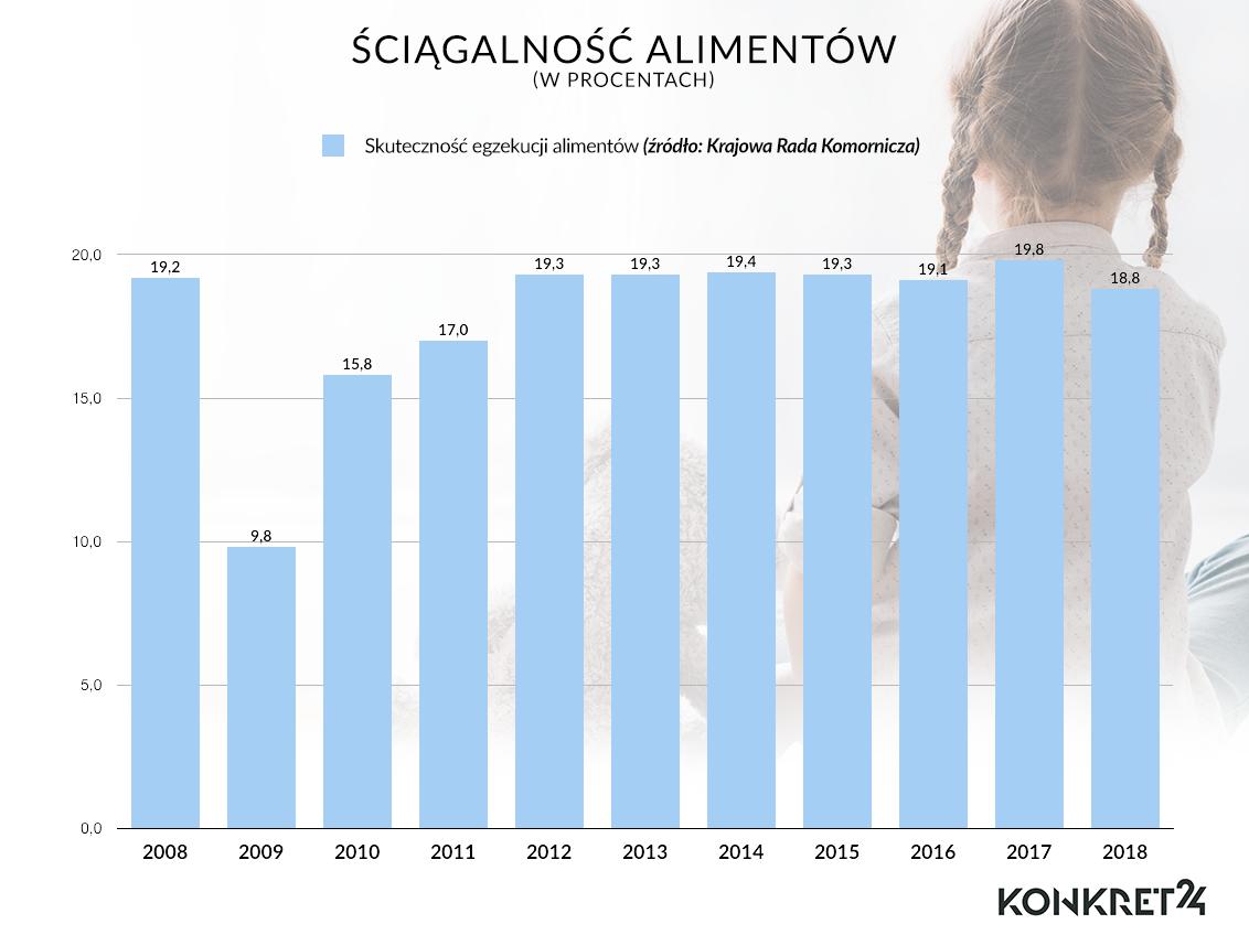 Według danych KRK, ściągalność alimentów nieznacznie spada