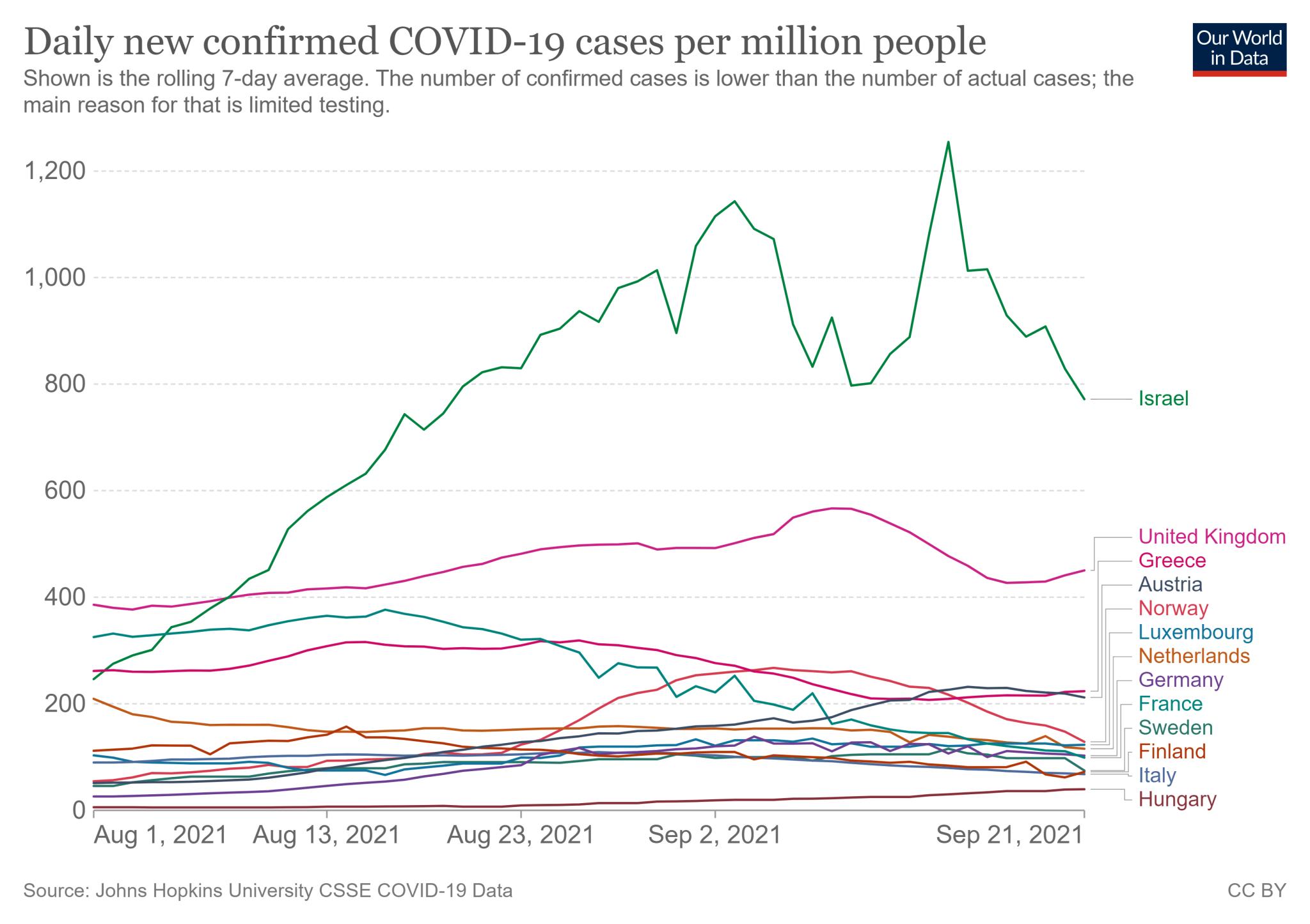 Siedmiodniowa średnia liczba nowych zakażeń COVID-19 na milion mieszkańców: Izrael vs 12 państw o podobnym odsetku zaszczepionej populacji (1 sierpnia - 21 września 2021)