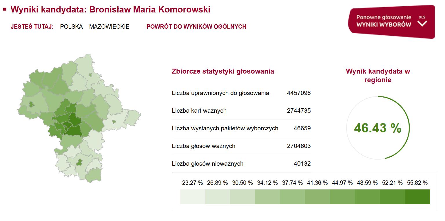 Województwo mazowieckie: wyniki Bronisława Komorowskiego w drugiej turze wyborów prezydenckich w 2015 roku