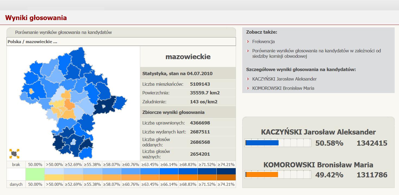 Województwo mazowieckie: wyniki drugiej tury wyborów prezydenckich w 2010 roku