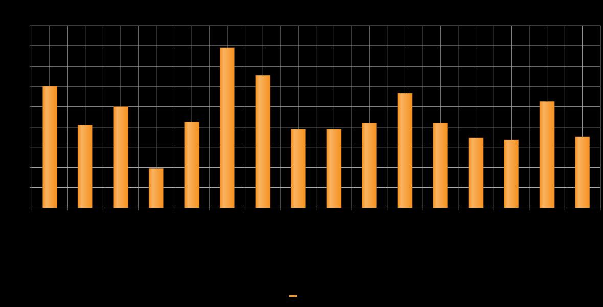 Absolwenci uczelni wyższych na 100 tys. mieszkańców