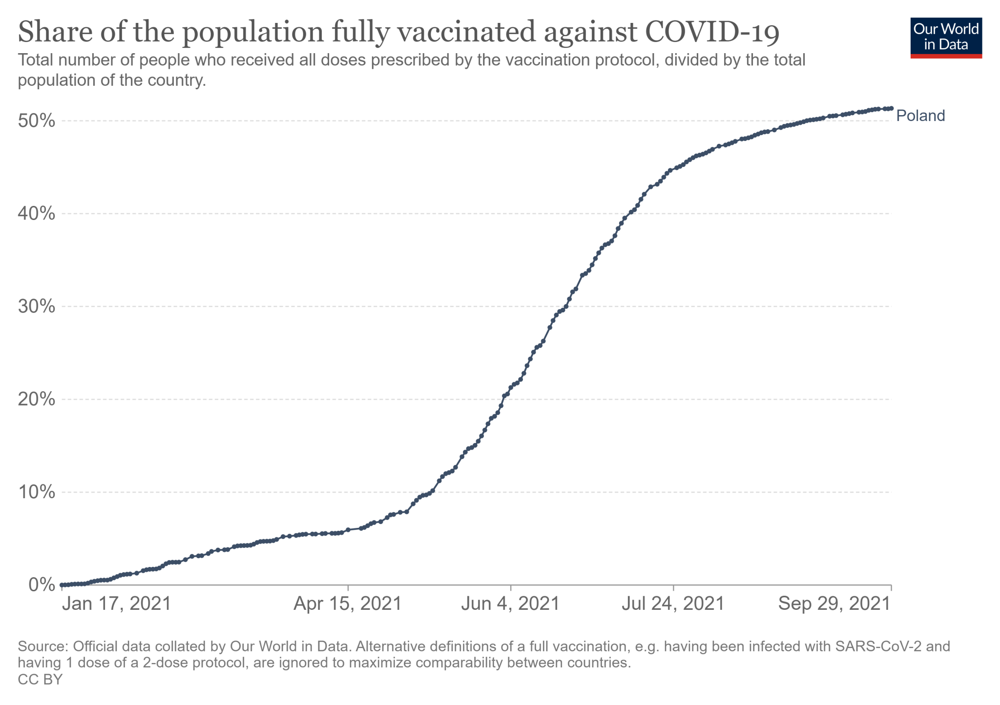 Odsetek mieszkańców Polski, którzy przyjęli wszystkie wymagane dawki szczepionki na COVID-19 (stan na 29 września)