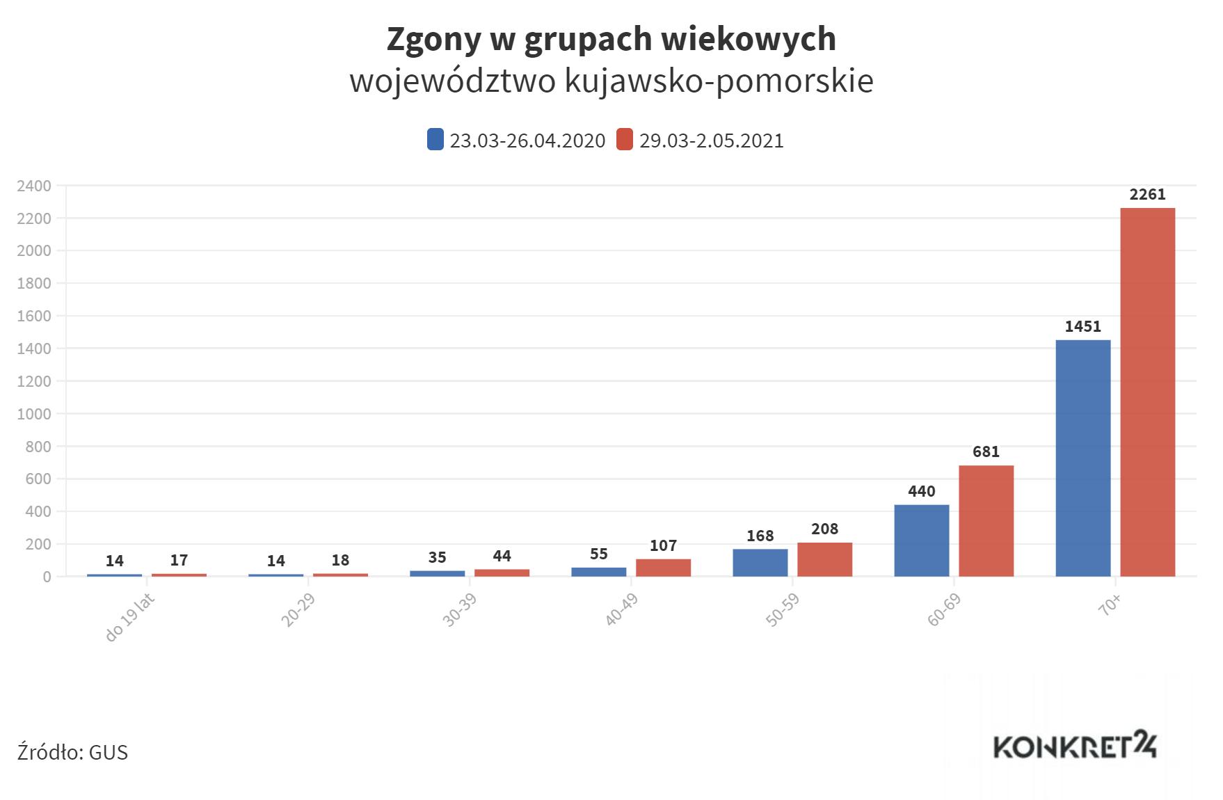 Zgony w grupach wiekowych (kujawsko-pomorskie)