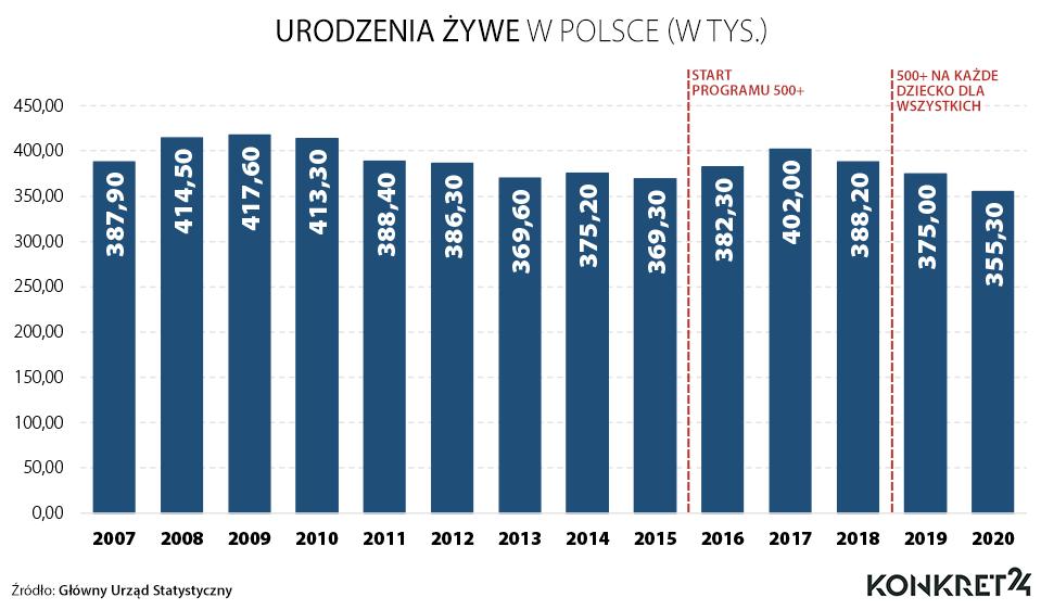 Urodzenia w Polsce w latach 2007-2020