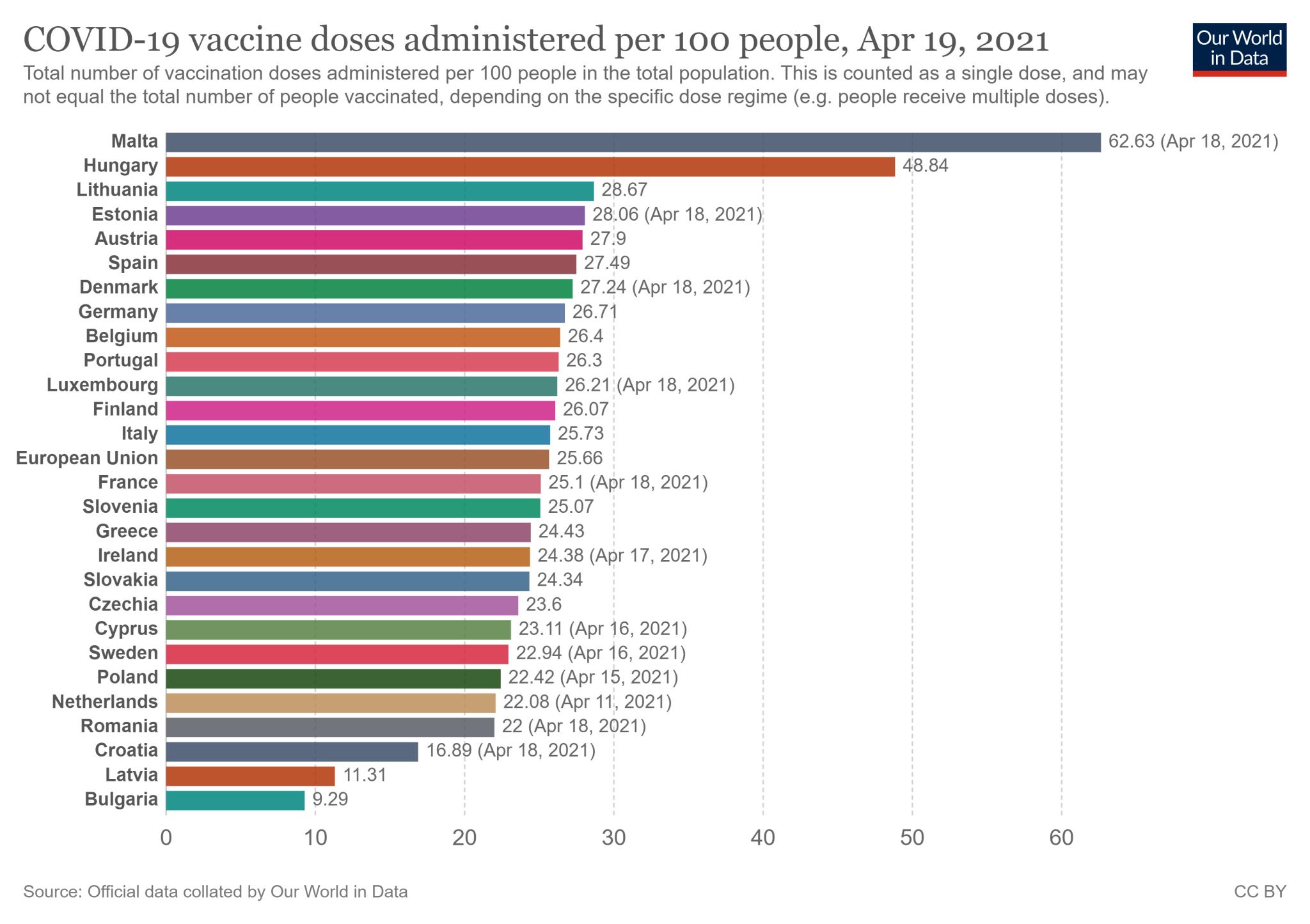 Wskaźnik zaszczepienia w 27 państwach Unii Europejskiej - stan na 19 kwietnia 2021