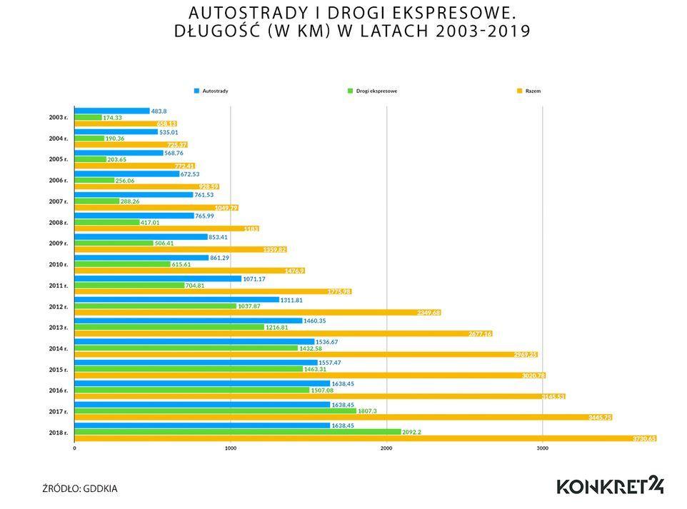 Długość autostrad i dróg ekspresowych w latach 2003-2019