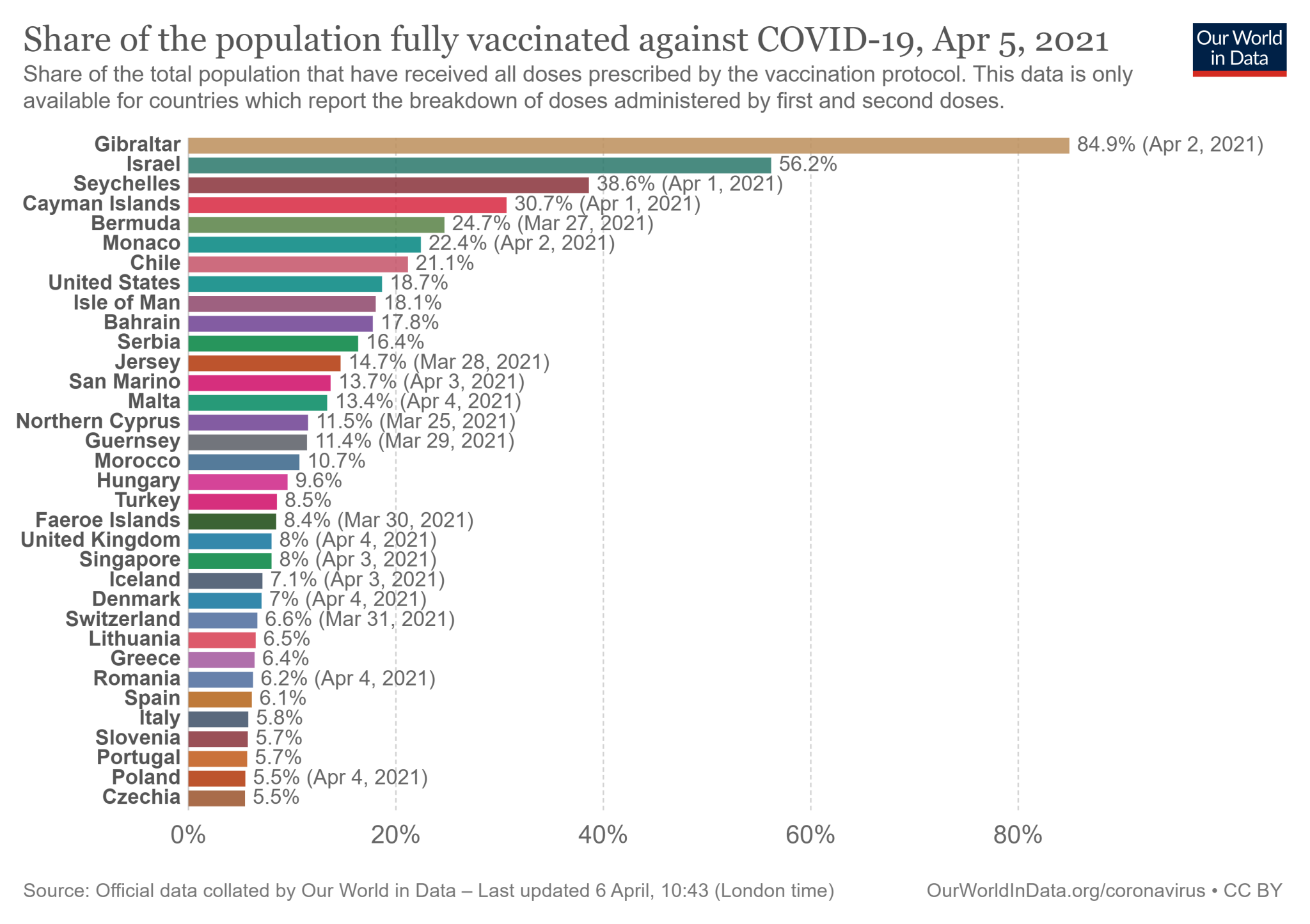 5 kwietnia 2021: Polska poza pierwszą trzydziestką państw na świecie z najwyższym odsetkiem obywateli w pełni zaszczepionych przeciw COVID-19