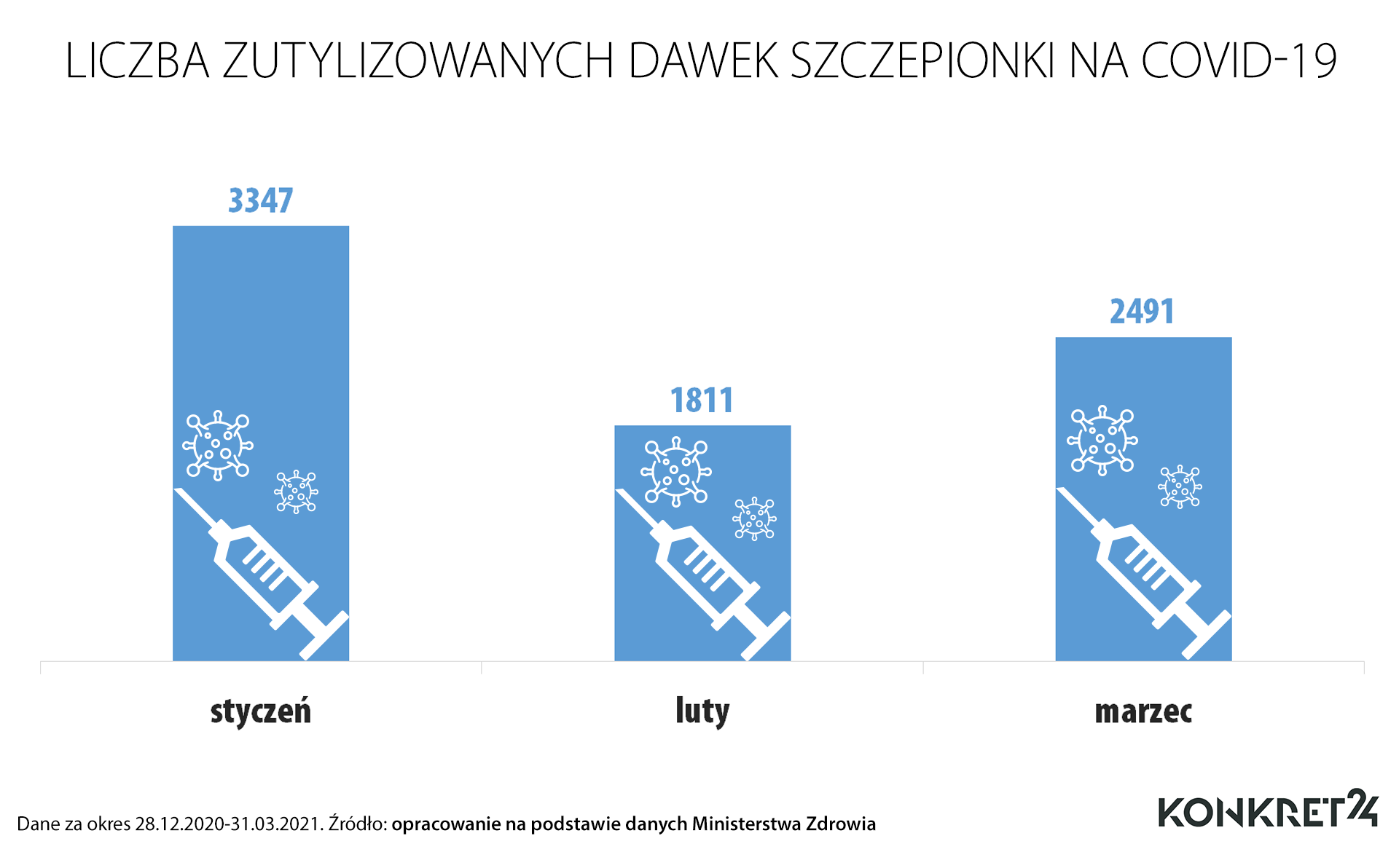 Liczba zutylizowanych dawek szczepionki od początku szczepień do 31 marca
