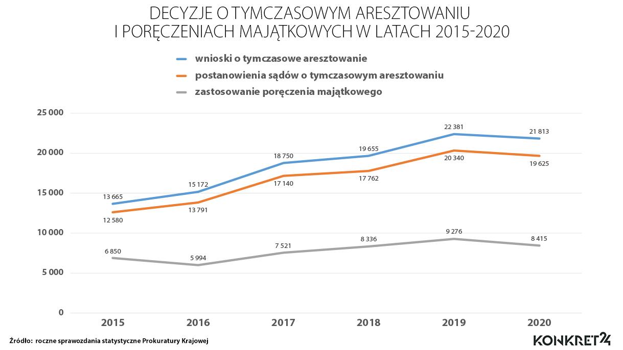 Decyzje o tymczasowym aresztowaniu i poręczeniach majątkowych w latach 2015-2020