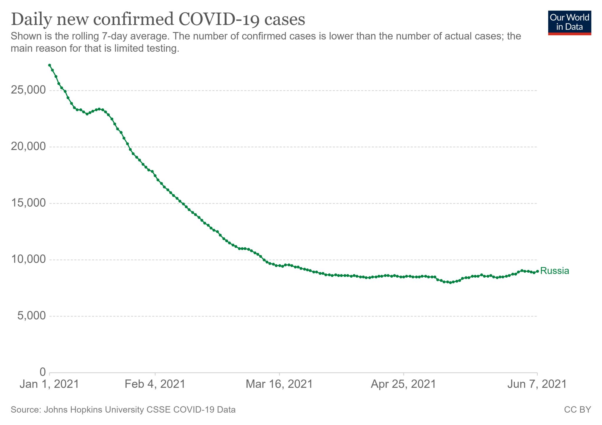 Średnia siedmiodniowa nowych stwierdzanych przypadków COVID-19 w Rosji od 1 stycznia do 7 czerwca
