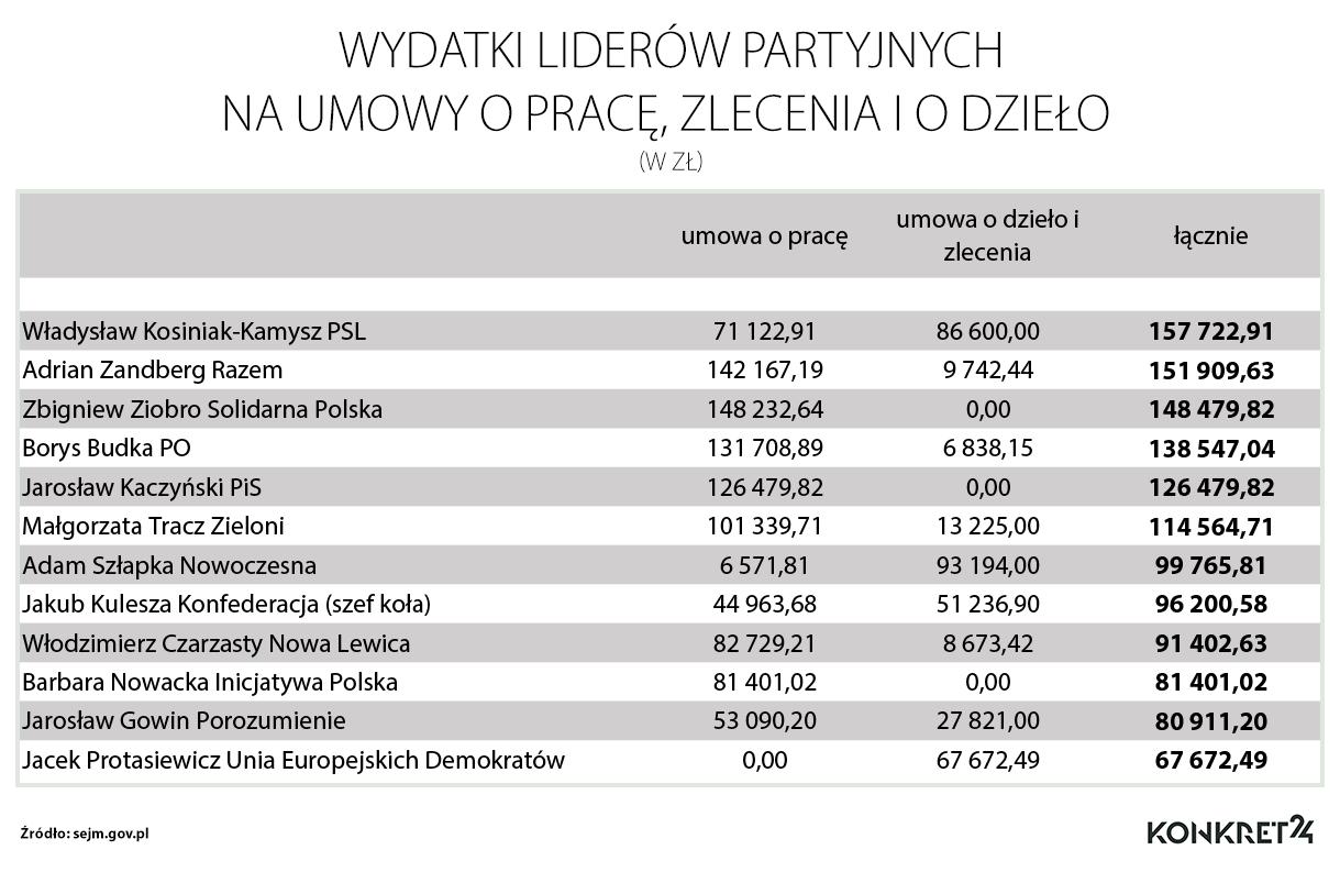 Lista wydatków liderów partii politycznych na wynagrodzenia