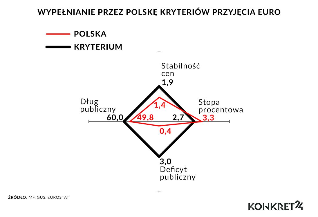 Poza kryterium stóp procentowych Polska musi jeszcze wejść do mechanizmu walutowego ERM II
