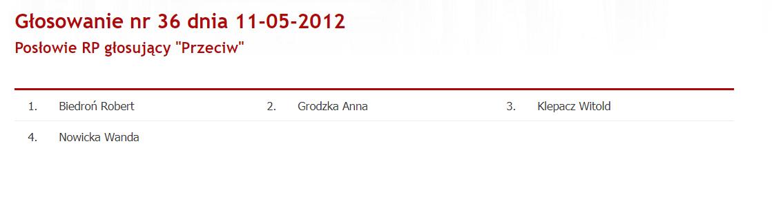 Głosowanie nad projektem nowelizacji podwyższającym wiek emerytalny (11 maja 2012)