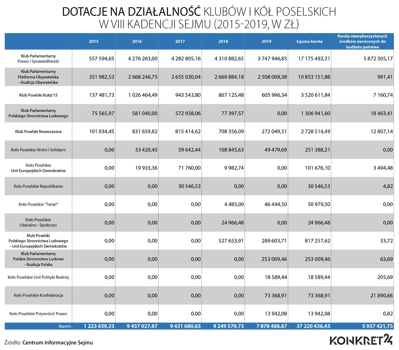 Kwoty dotacji na działalność klubów i kół poselskich w kadencji 2015-2019