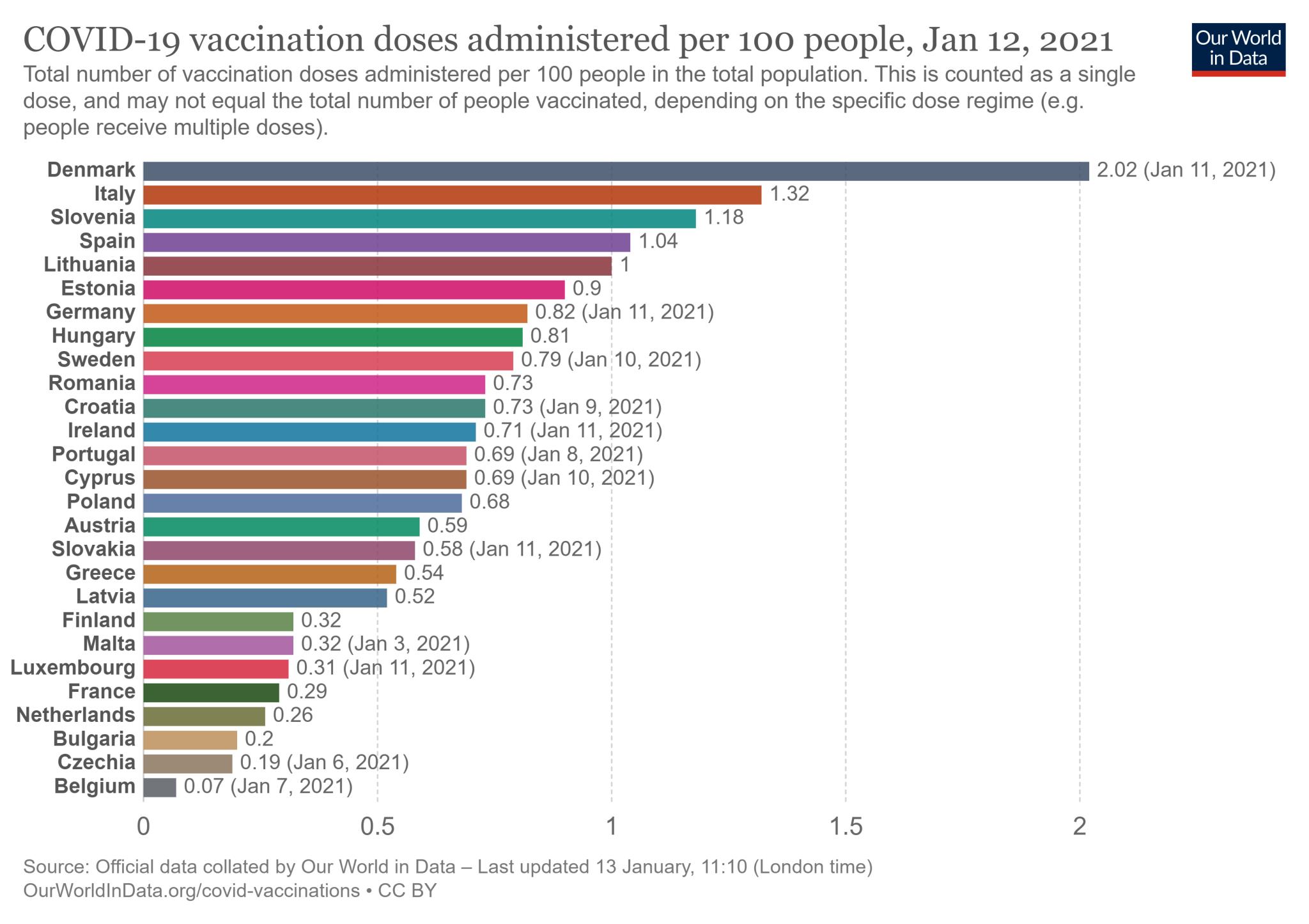 Wskaźnik szczepień na 100 mieszkańców w 27 państwach Unii Europejskiej - stan na 12 stycznia 2021