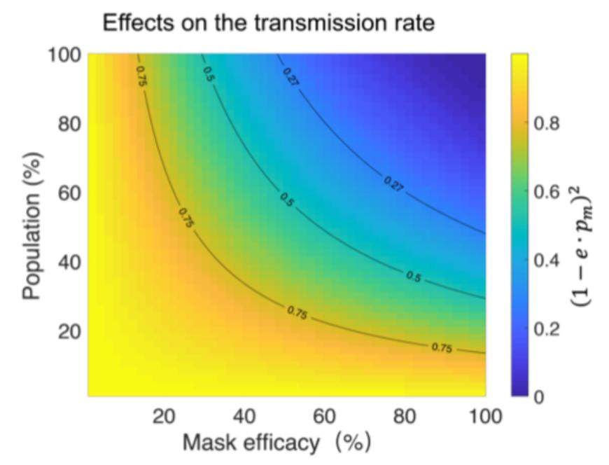 Wpływ popularności masek oraz ich skuteczności na współczynnik reprodukcji epidemii R0