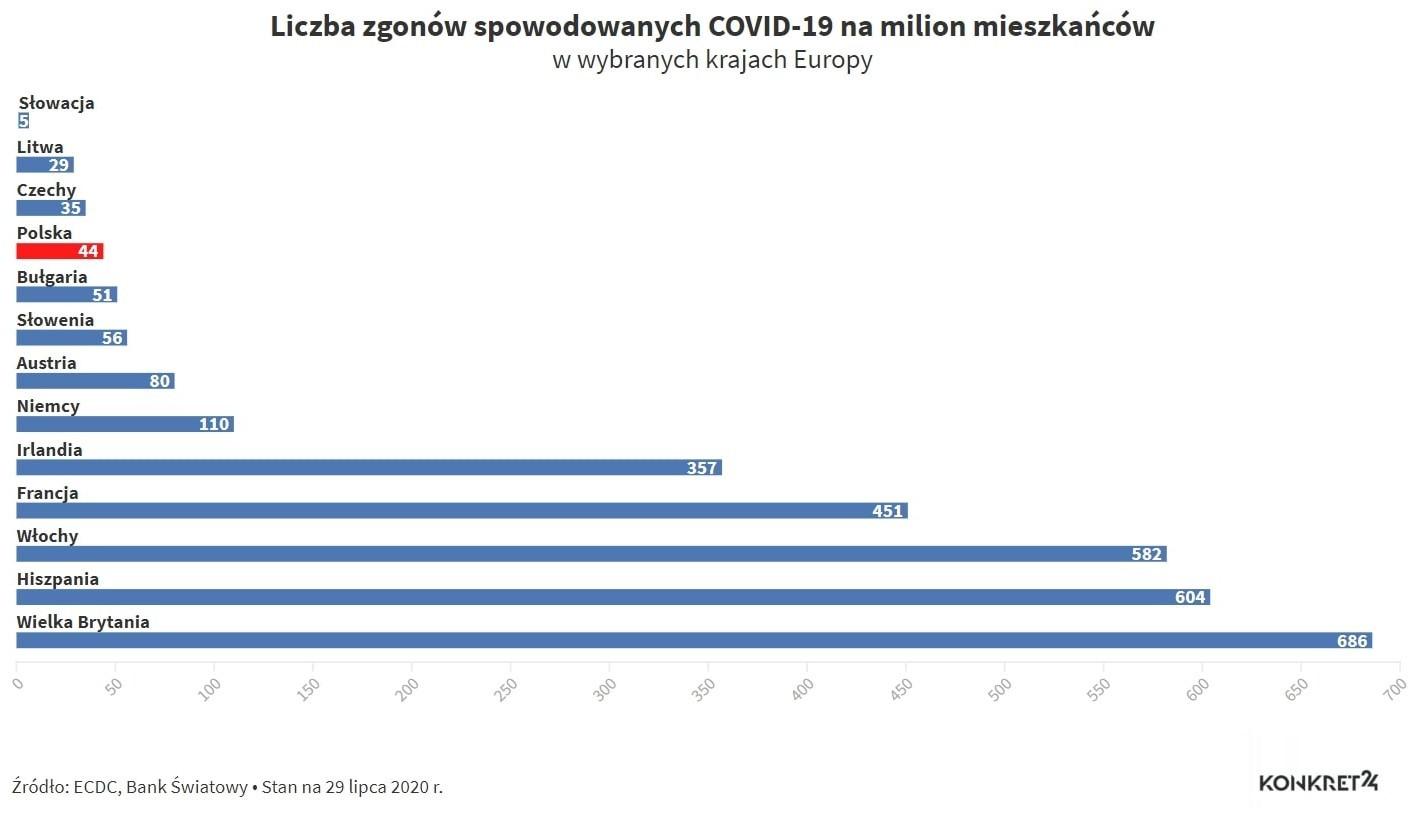 Liczba zgonów na COVID-19 na 1 mln mieszkańców (stan na 29 lipca 2020).