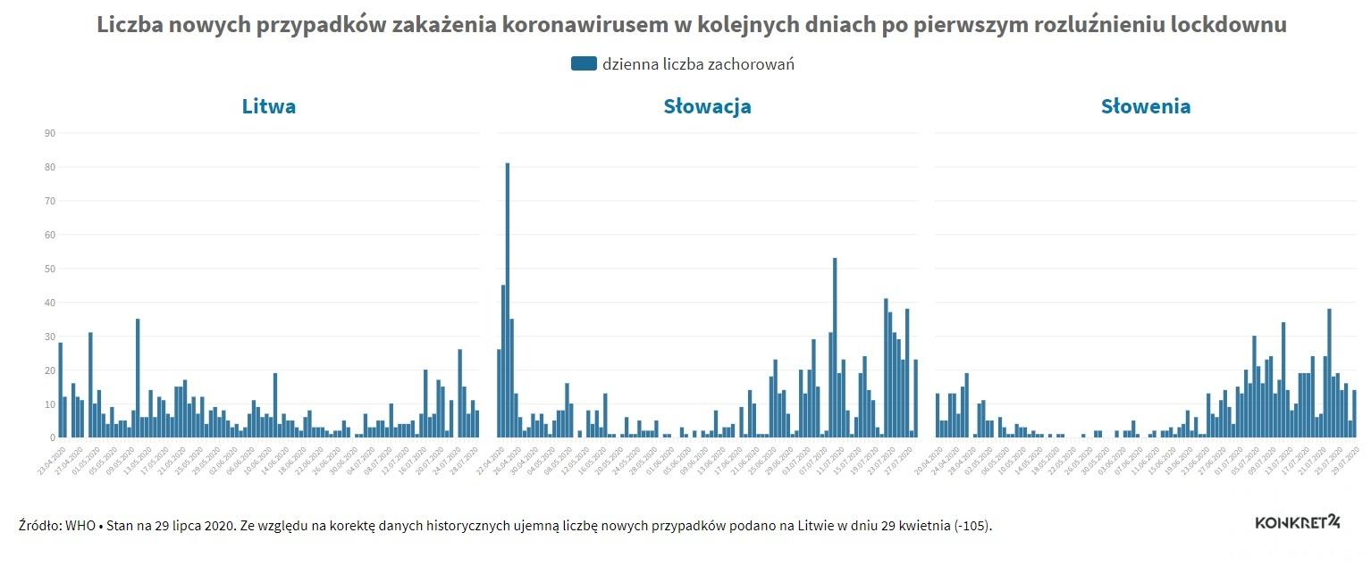 Liczba przypadków zakażenia koronawirusem po rozluźnieniu obostrzeń: Litwa, Słowacja, Słowenia