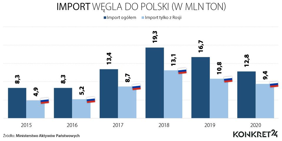 Import węgla do Polski w latach 2015-2020