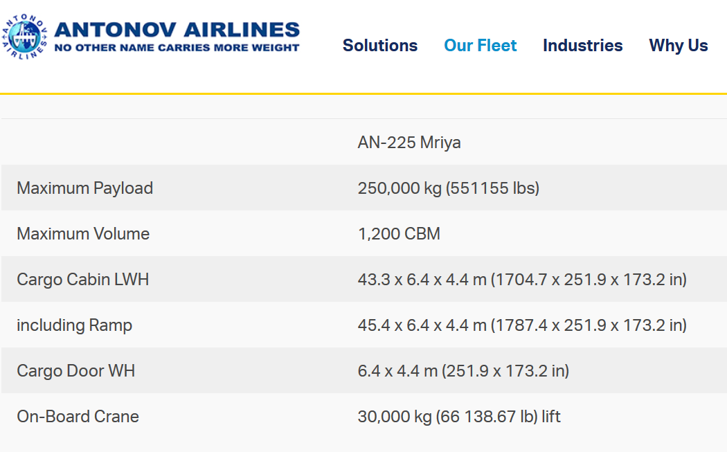 Dane techniczne Antonowa An-225 Mrija