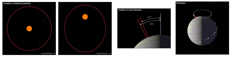 Zdjęcia 1 i 2: Zmiana kształtu orbity; Zdjęcie 3: Zmiana nachylenia osi; Zdjęcie 4: Precesja