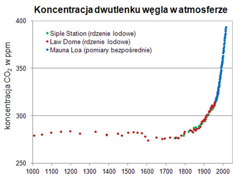 Dowodem wpływu człowieka na klimat może być też widoczny wzrost poziomu CO2 w atmosferze w ostatnim stuleciu