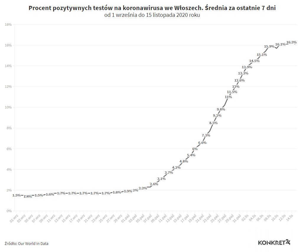 Procent pozytywnych testów na koronawirusa we Włoszech