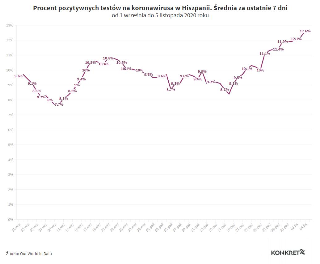 Procent pozytywnych testów na koronawirusa w Hiszpanii