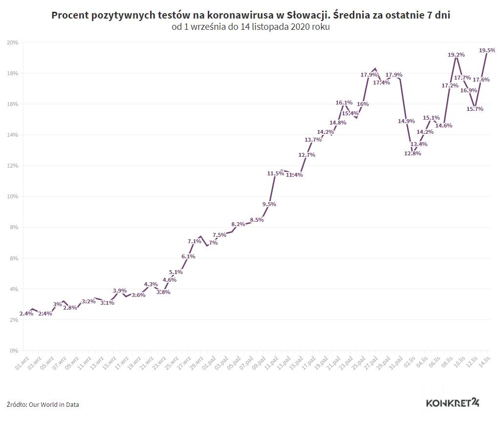 Procent pozytywnych testów na koronawirusa w Słowacji