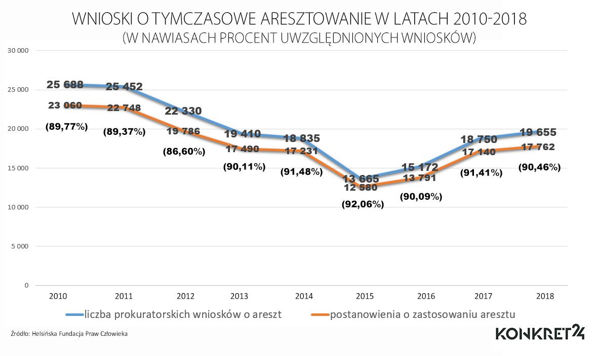 Wnioski o tymczasowe aresztowanie w latach 2010-2018