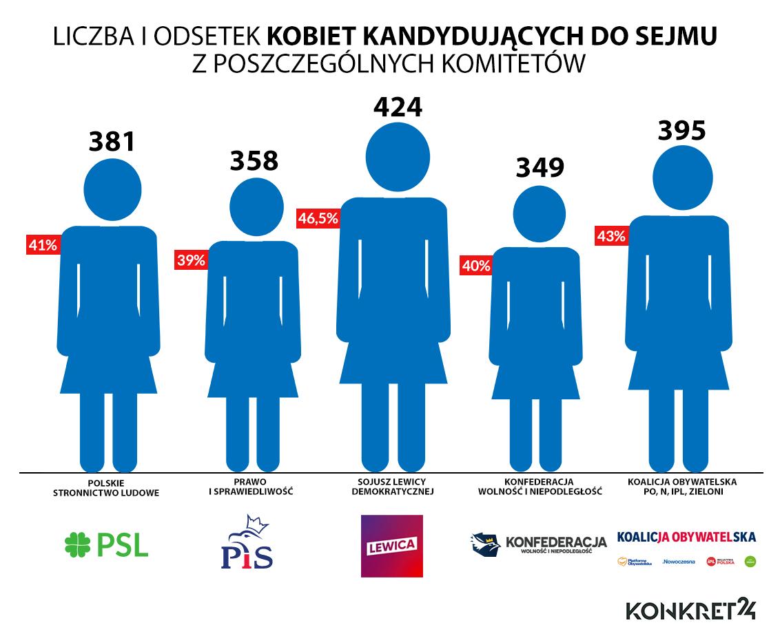 Kobiety na listach w wyborach do Sejmu pięciu największych komitetów