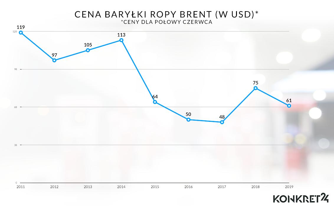 Cena baryłki ropy Brent (w USD) w latach 2011-2019